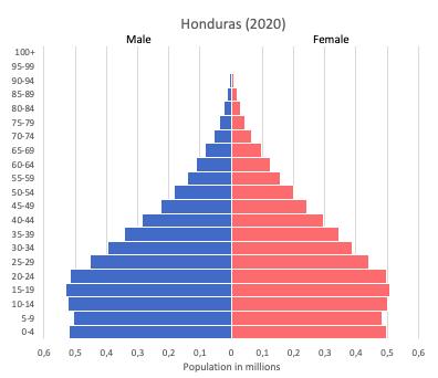 population of Honduras (2020)