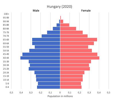 population pyramid of Hungary