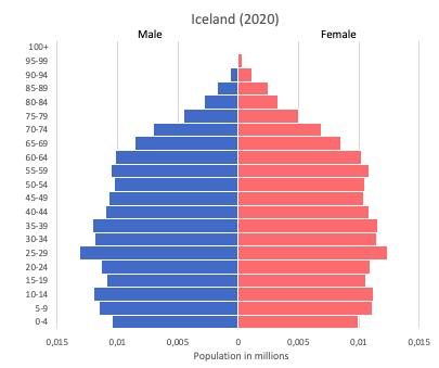 population pyramid of Iceland (2020)