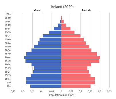 population pyramid of Ireland (2020)