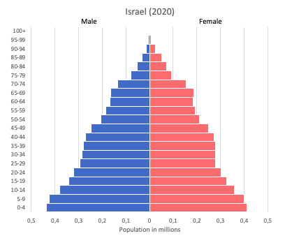 population pyramid of Israel (2020)