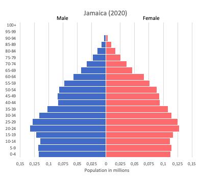 population pyramid of Jamaica (2020)