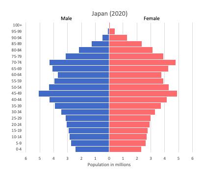 population pyramid of Japan (2020)