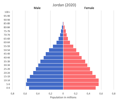 Population pyramid of Jordan (2020)