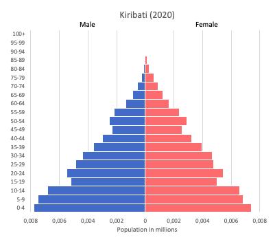 population pyramid of Kiribati (2020)