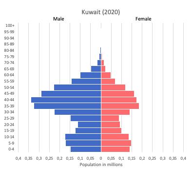 population pyramid of Kuwait (2020)