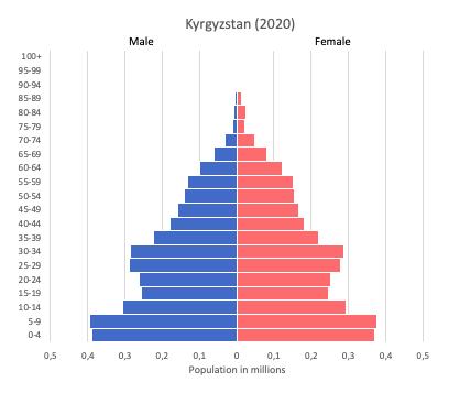 population pyramid of Kyrgyzstan (2020)