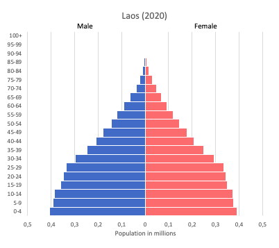 population pyramid of Laos (2020)