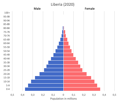 population pyramid of Liberia (2020)