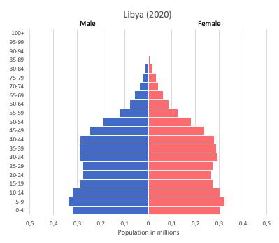 population pyramid of Libya (2020)