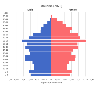 population pyramid of Lithuania (2020)