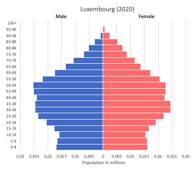 population pyramid of Luxembourg (2020)