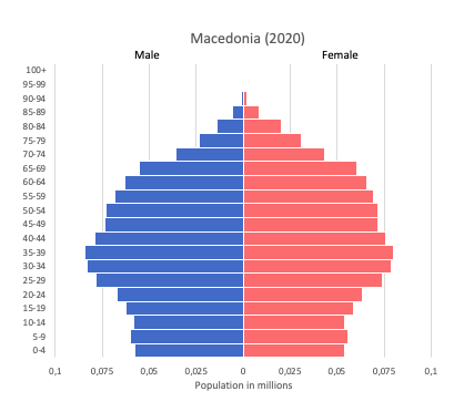 population pyramid of Macedonia (2020)