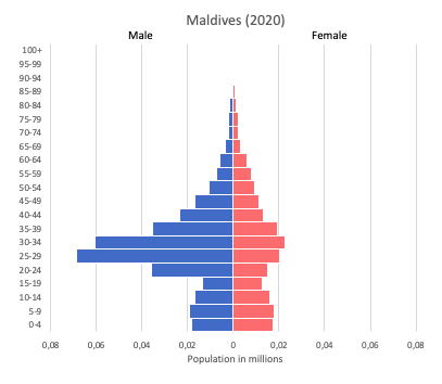 population pyramid of Maldives (2020)