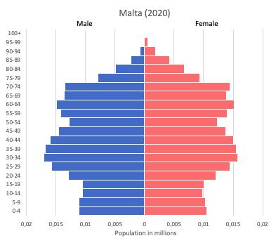 population pyramid of Malta (2020)