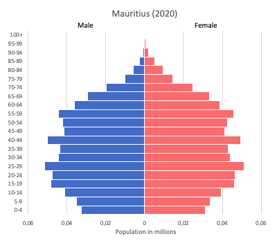 population pyramid of Mauritius (2020)