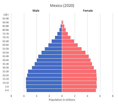 population pyramid of Mexico (2020)