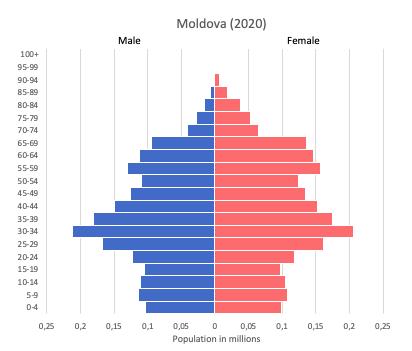 population pyramid of Moldova (2020)