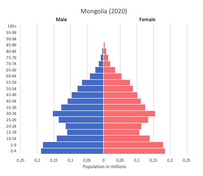 population pyramid of Mongolia (2020)