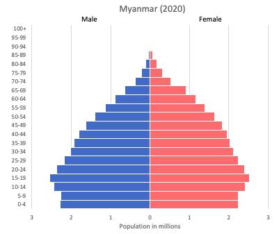 Population pyramid of Myanmar (or Burma) (2020)