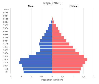 population pyramid of Nepal (2020)
