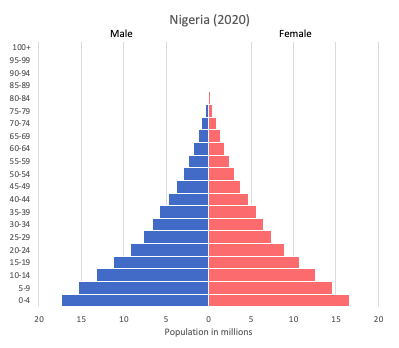 population pyramid of Nigeria (2020)