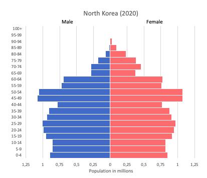 Population pyramid of North Korea (2020)