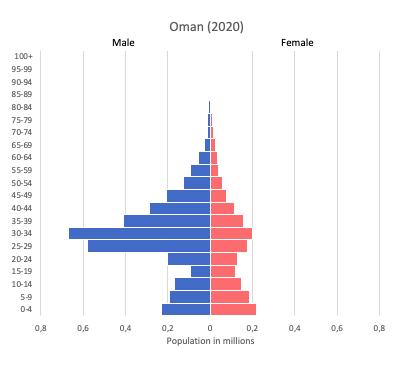 population pyramid of Oman (2020)