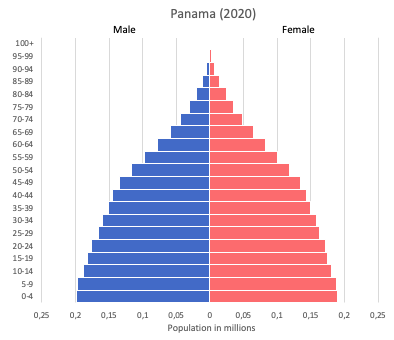 population pyramid of Panama (2020)