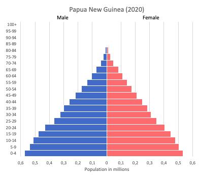 population pyramid of Papua New Guinea (2020)