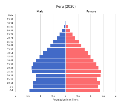 population pyramid of Peru (2020)