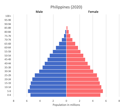 population pyramid of Philippines (2020)