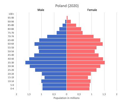 population pyramid of Poland (2020)