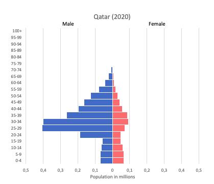 population pyramid of Qatar (2020)