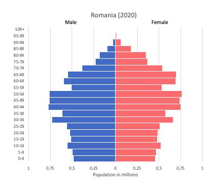 population pyramid of Romania (2020)