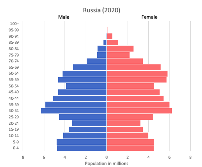 population pyramid of Russia (2020)