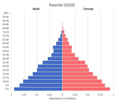 population pyramid of Rwanda (2020)