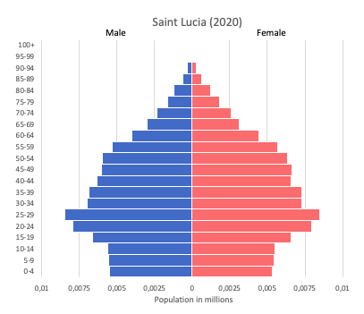 population pyramid of Saint Lucia (2020)