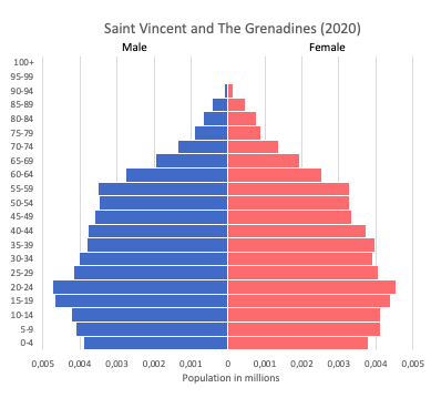 population pyramid of Saint Vincent and The Grenadines (2020)