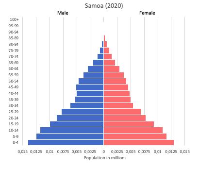 population pyramid of Samoa (2020)