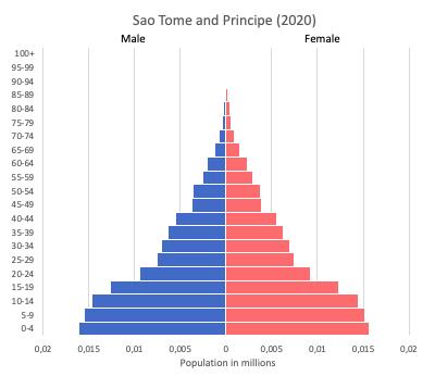 population pyramid of Sao Tome and Principe