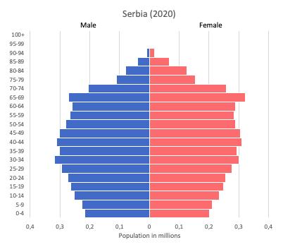 population pyramid of Serbia (2020)