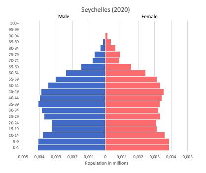 population pyramid of Seychelles (2020)