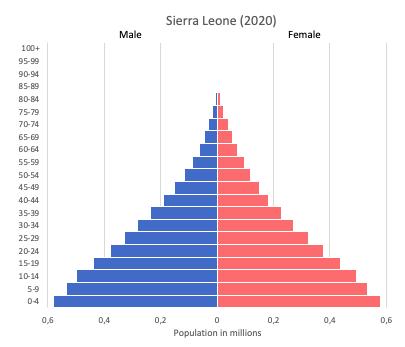 population pyramid of Sierra Leone (2020)