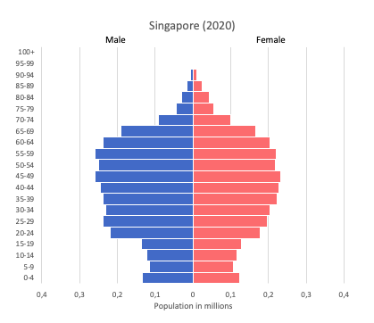population pyramid of Singapore (2020)