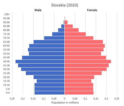 population pyramid of Slovakia (2020)