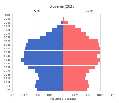 population pyramid of Slovenia (2020)