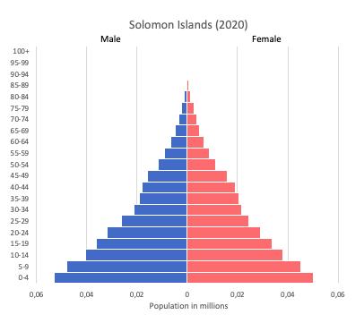 population pyramid of Solomon Islands (2020)