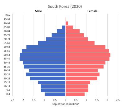 population pyramid of South Korea (2020)