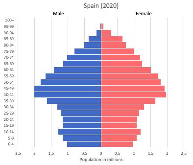 population pyramid of Spain (2020)